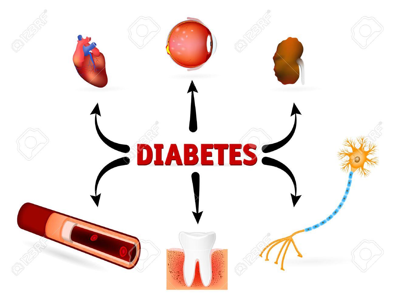 diabetes et maladies